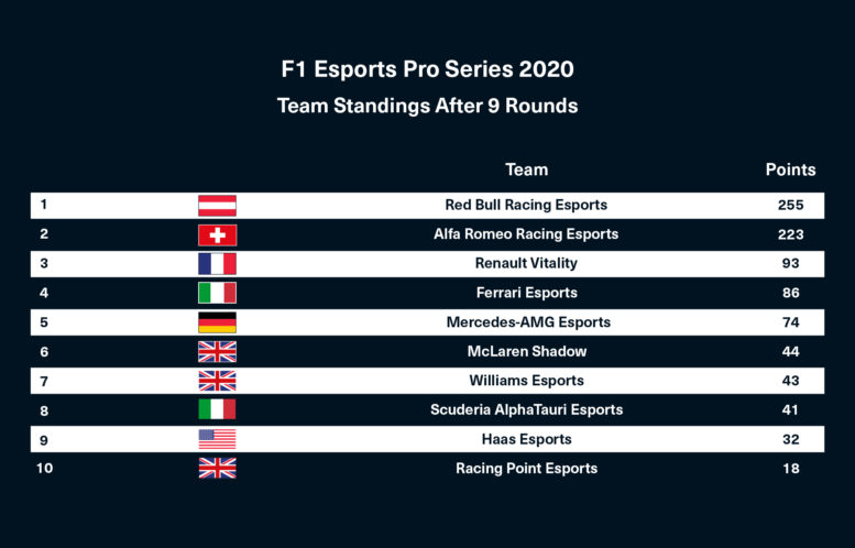 F1 Esports 2020 Event 3 standings by Scuderia AlphaTauri